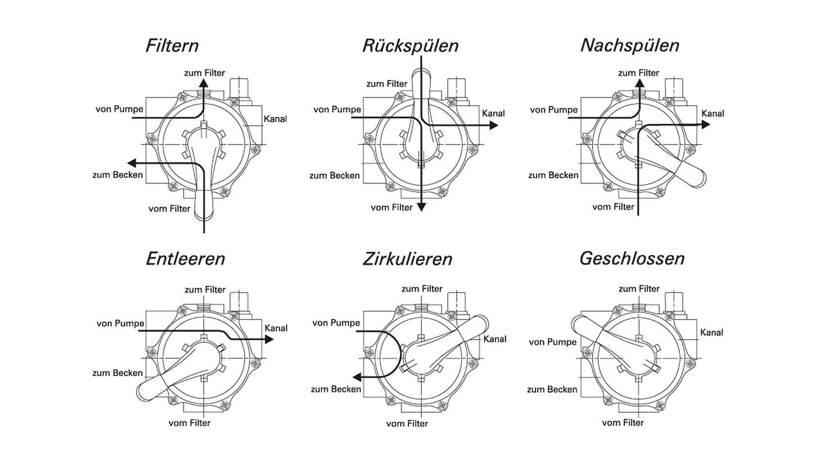 Die effizienten Funktionen der AQAU TECHNIX Filteranlagen