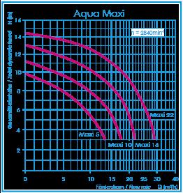 leistungskurve-aqua-maxi