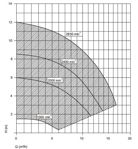 leistungskurve-vario-plus-graphik