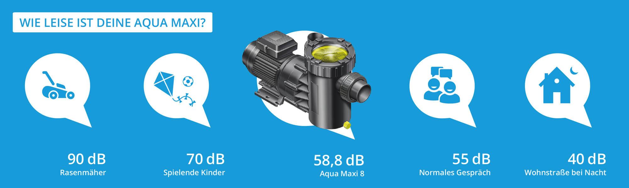 Geräuschevergleich Aqua Maxi