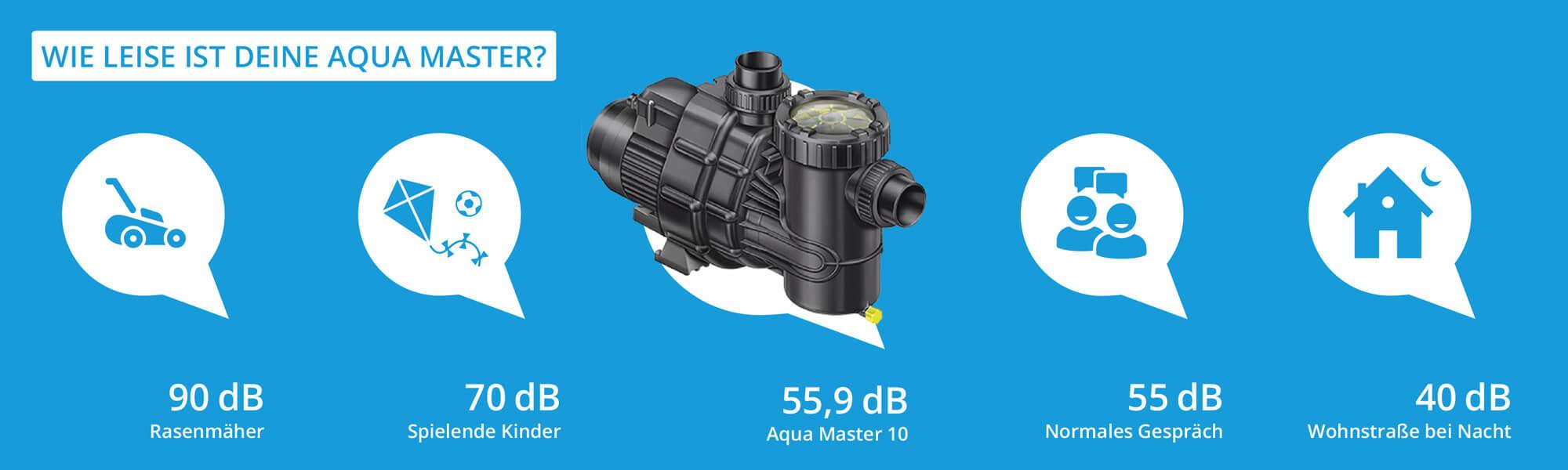 Geräuschevergleich Aqua Master