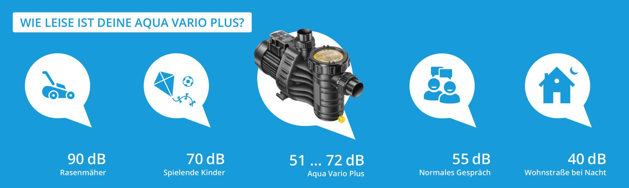 Geräuschevergleich Aqua Vario plus